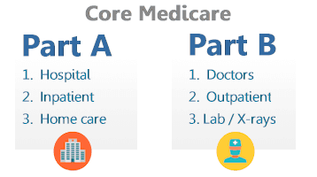 How to sign up for Medicare